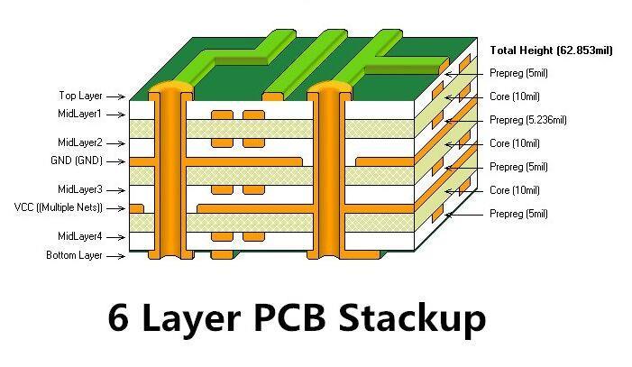 6 layers pcb board